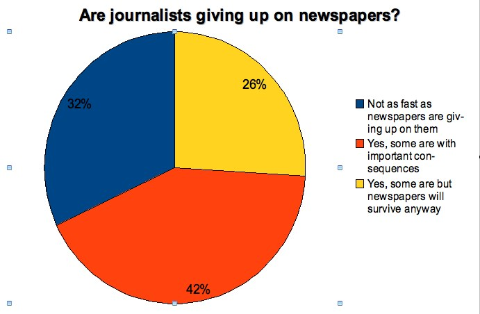 Poynter discussion - Are journalists giving up on newspapers?