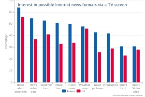 Interest in news applications for smart TVs from Reuters Institute Digital News Report 2013