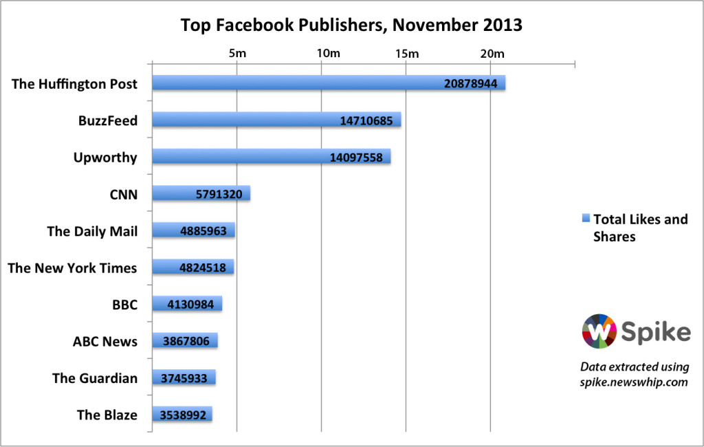 Newswhip's Facebook graph