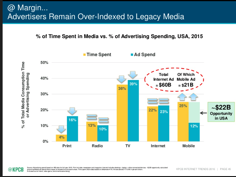 Mary Meeker's 2016 comparison between the percentage of time that people in the US spend with their mobile devices and the difference in mobile ad spending. Full presentation available here http://bit.ly/2dE9vUO
